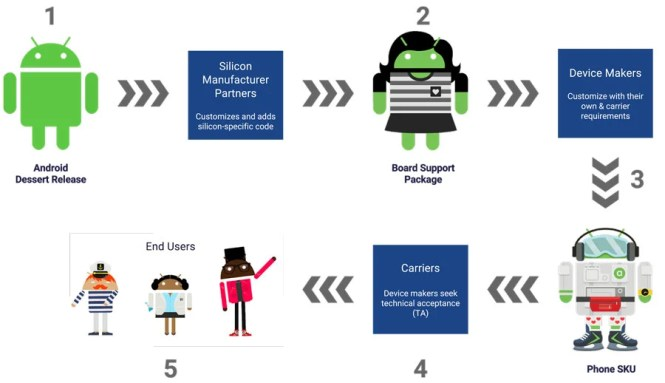 Proceso de actualizaciones según Android developers blog