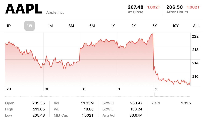 El funesto trimestre de Apple - TECHcetera