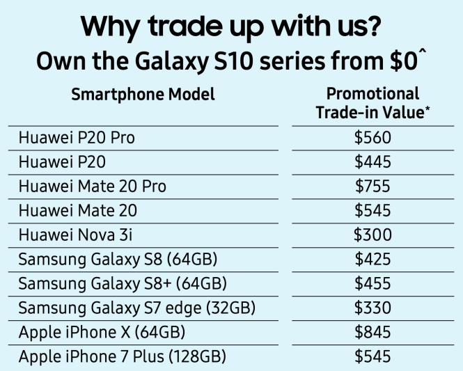 Tabla comparativa de precios entre Huawei y Samsung