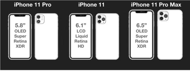 Comparativa de tamaños para los iPhone 11