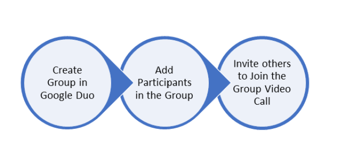 Process to Invite others to join Google Duo Group Video Call via link