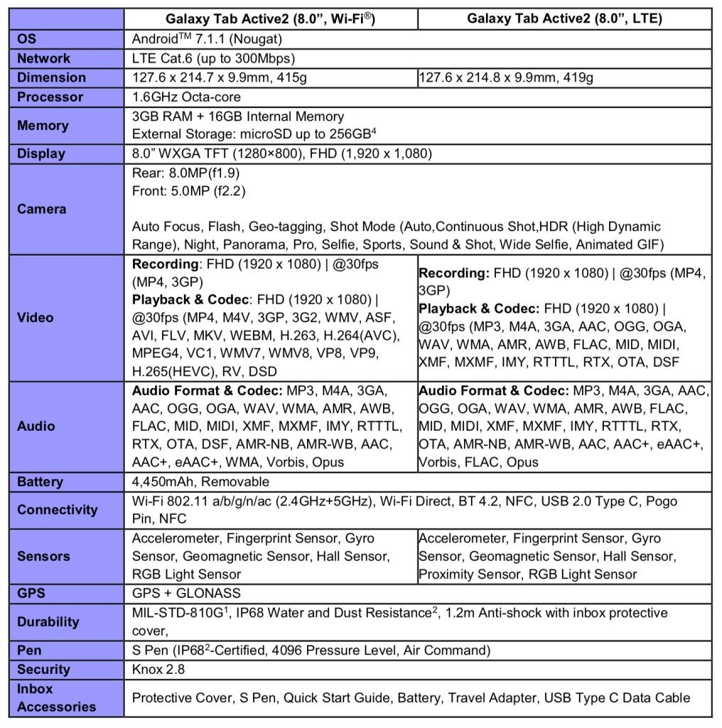 Galaxy Tablet Active2_Specifications