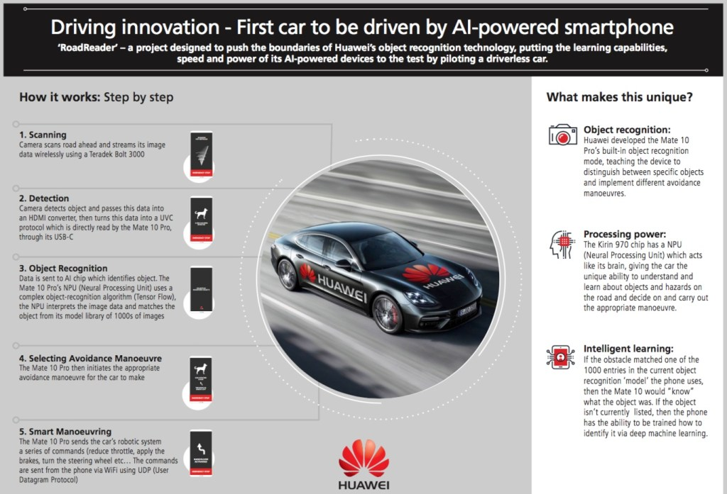 Huawei\'s RoadReader project uses AI-powered smartphone to drive a ...