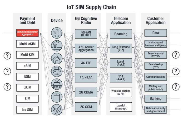Telecom Crimes Against the IoT and 5G