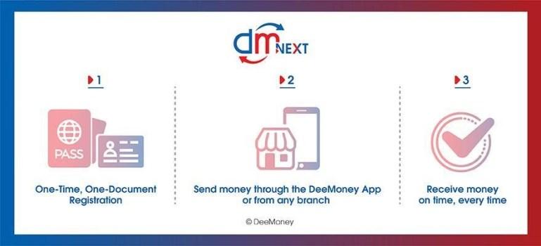 "DeeMoney Launches Next-Day International Money Transfer Service ""DeeNEXT"" in Thailand"