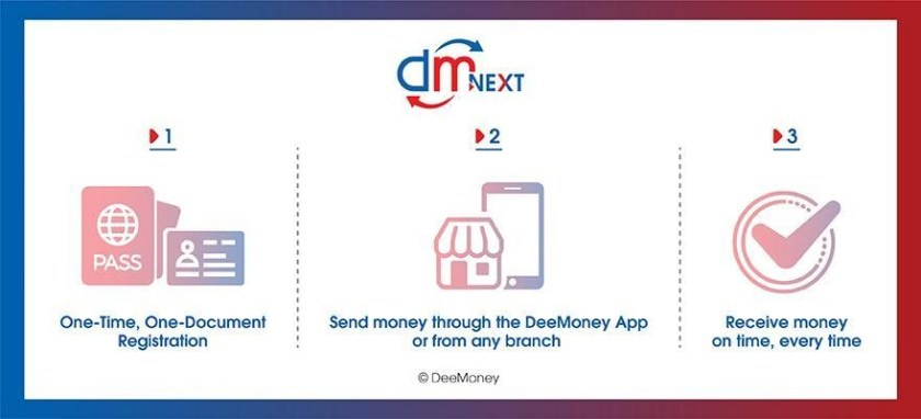 "DeeMoney Launches Next-Day International Money Transfer Service ""DeeNEXT"" in Thailand"