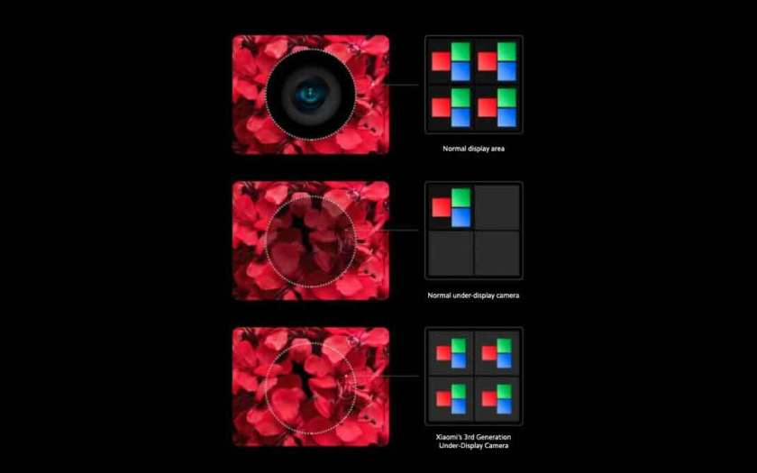 Xiaomi unveils 3rd generation under-display camera technology