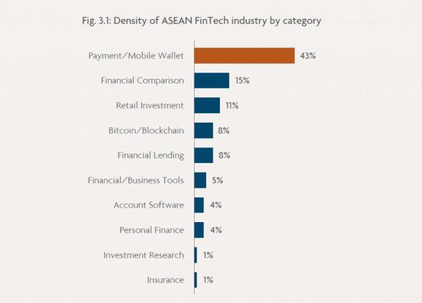 Fintech in Asia 1