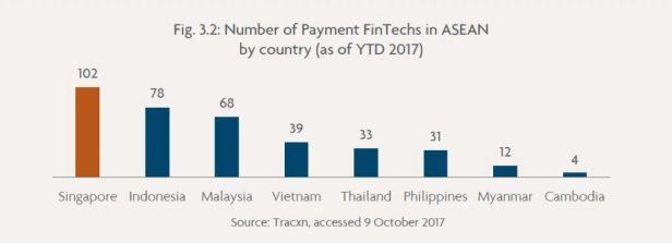 Fintech in Asia