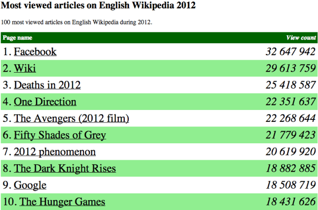 Most viewed articles on English Wikipedia 2012