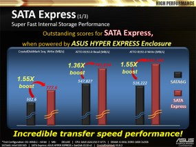 ASUS HyperXpress SSD Speed Performance