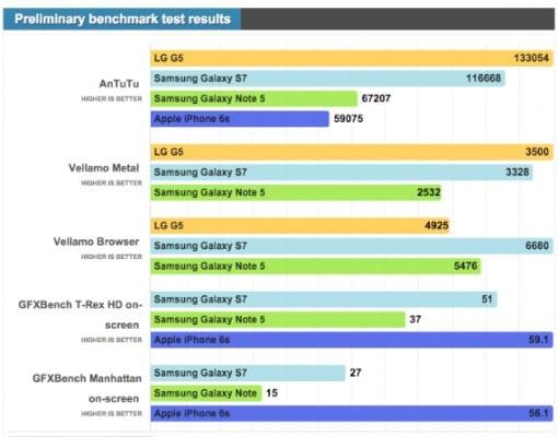LG G5 vs Samsung Galaxy S7 benchmarks