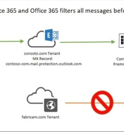 advanced office 365 routing locking down exchange  [ 1763 x 611 Pixel ]