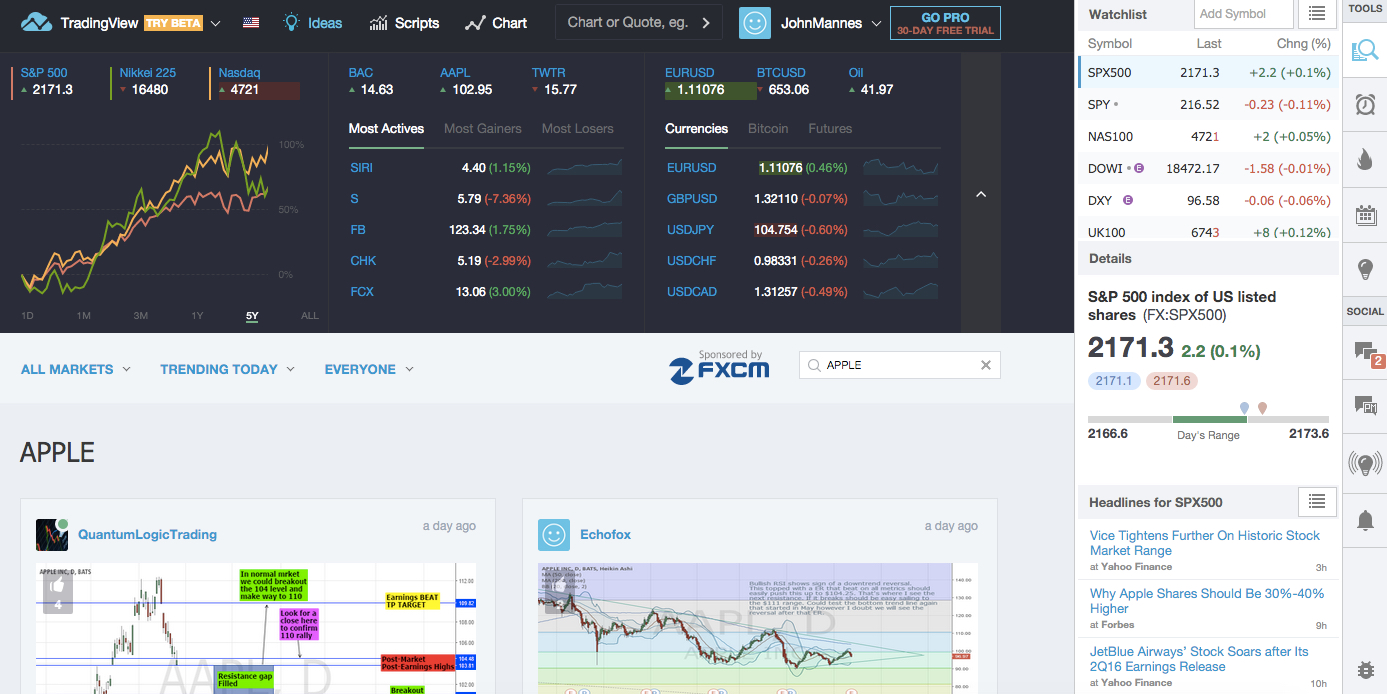 Tradingview homepage also  community for chart obsessed investors moves into rh techcrunch