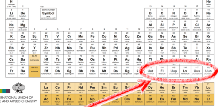 Elements Periodic Table Official