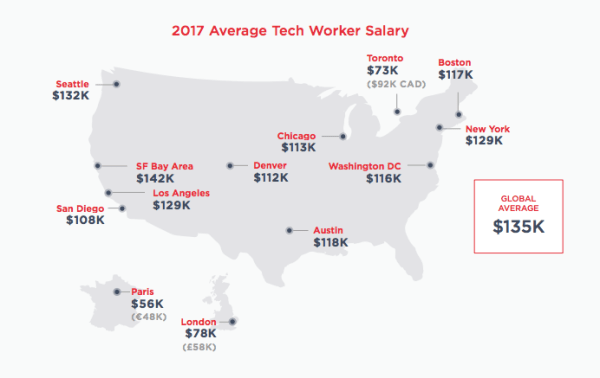 hired tech worker salaries 2017