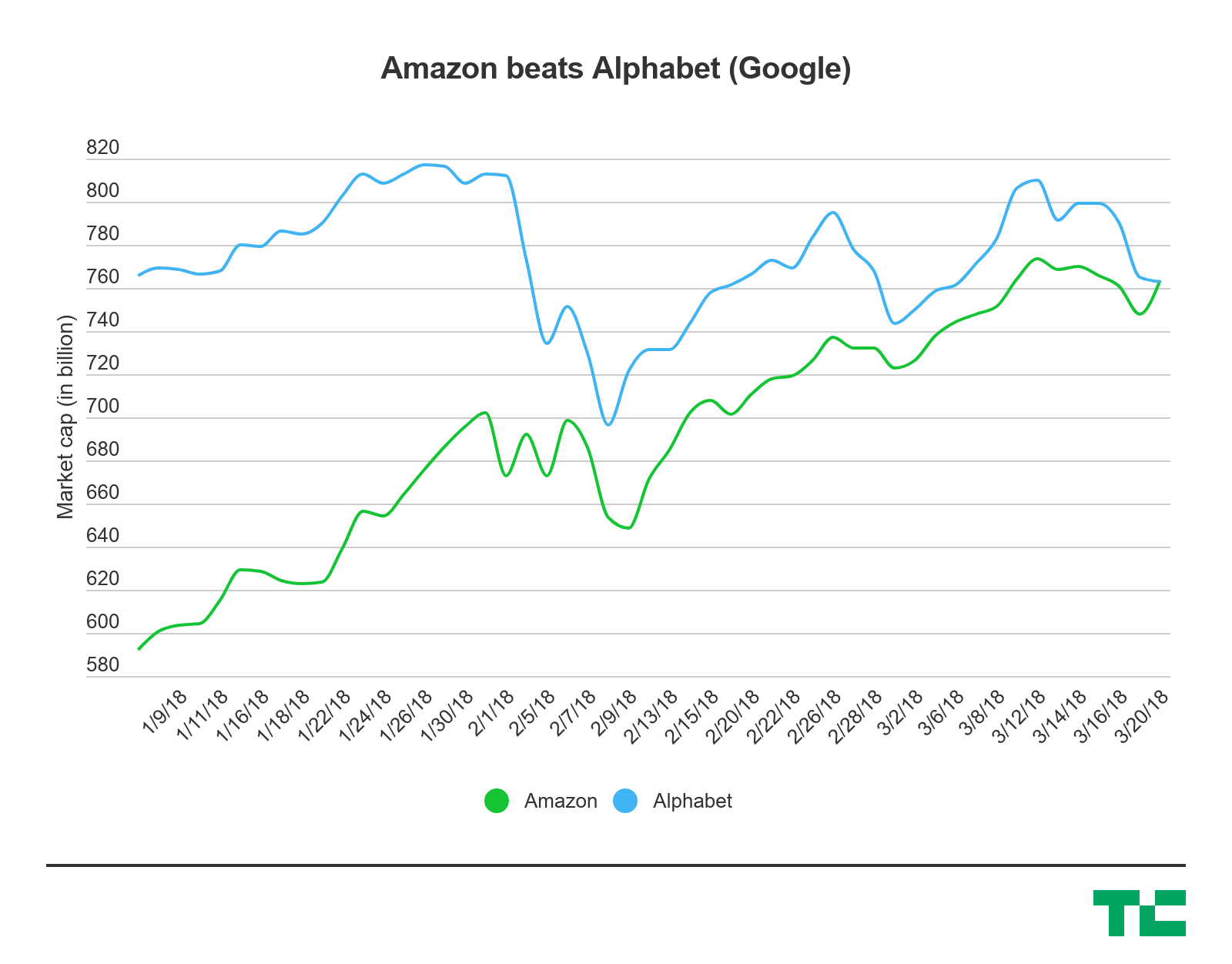 Amazon surpasses Alphabet in market value
