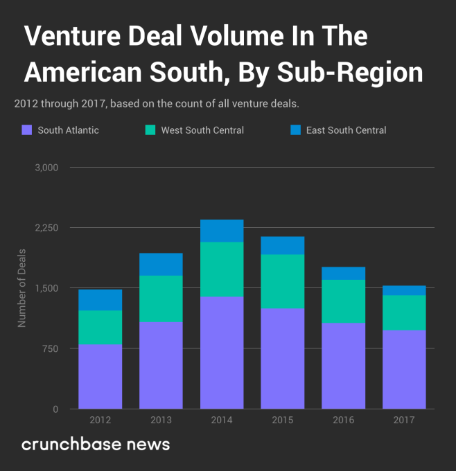 Here are the top states and cities for startups in the south over the past several years reported venture deal volume has been on the downswing from a local maximum in 2014 through the end of 2017 its down almost malvernweather Images