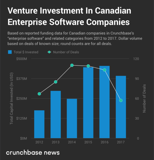 In Canada's cloud services market, venture investment opportunities abound