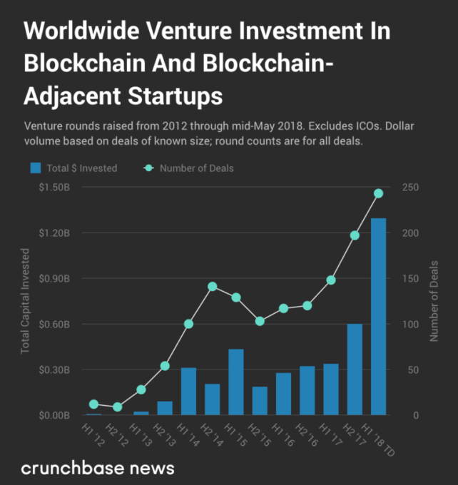 With at least .3 billion invested globally in 2018, VC funding for blockchain blows past 2017 totals