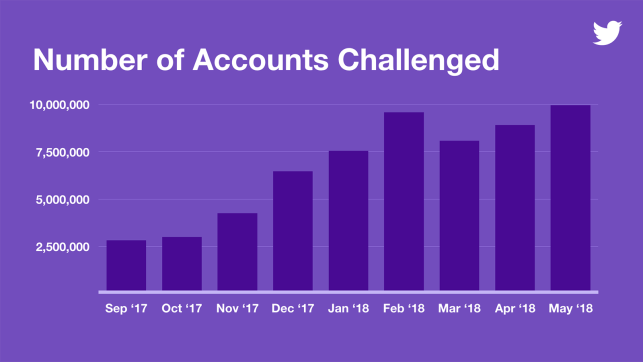 Twitter's efforts to suspend fake accounts have doubled since last year