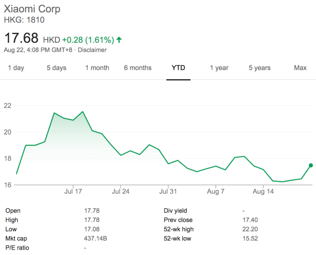 Xiaomi posts .1B profit in its first quarter as a public company