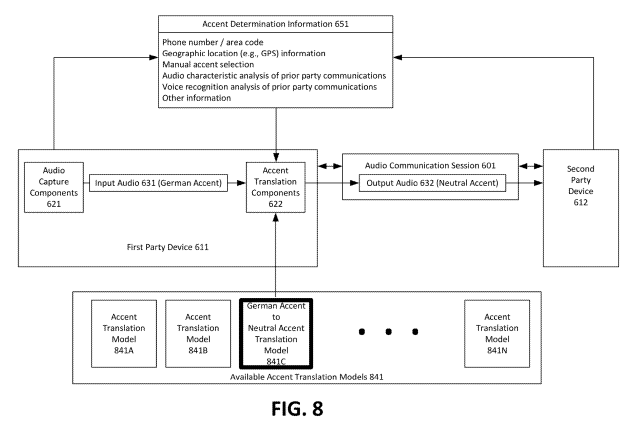 Amazon patents a real-time accent translator