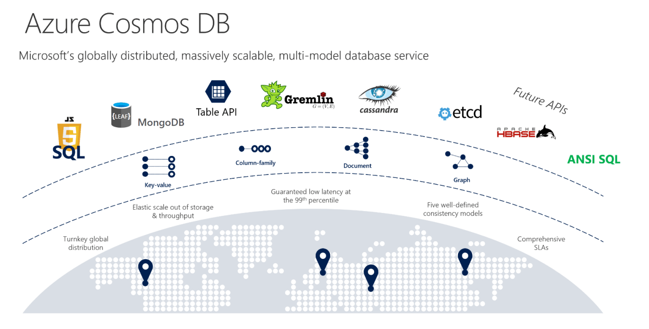 Microsoft updates its planet-scale Cosmos DB database