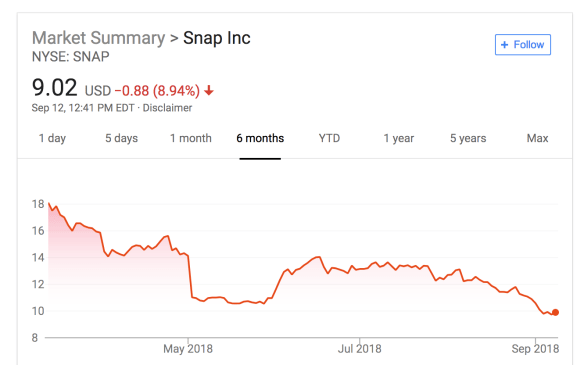Snapchat shares hit all-time low as search acquisition Vurb's CEO