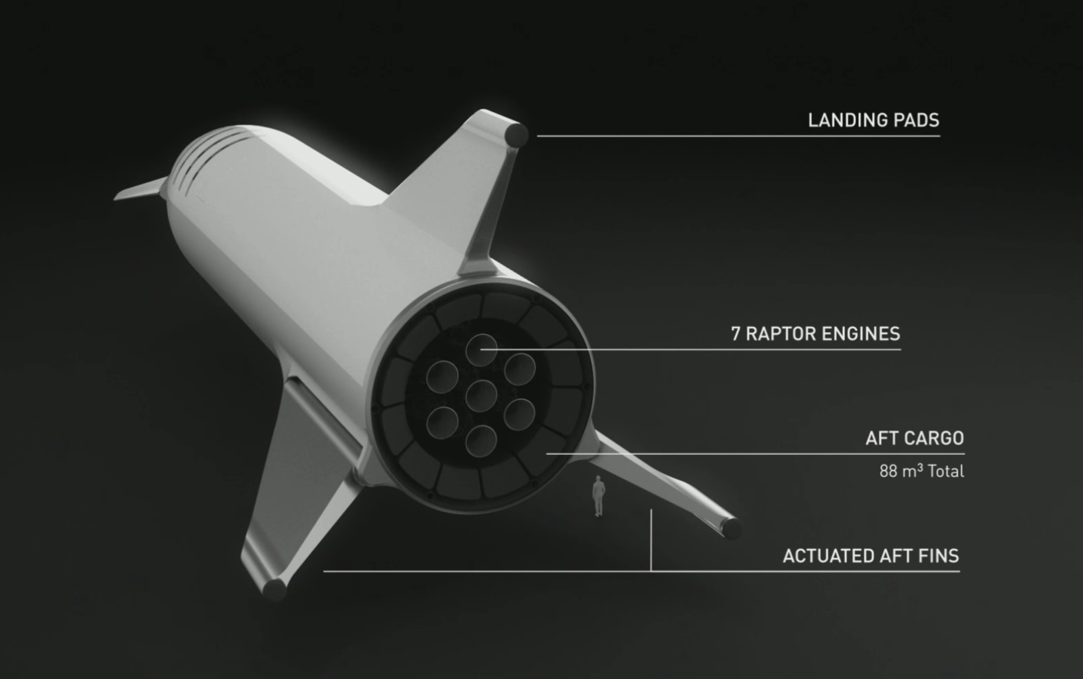 hight resolution of astute observers like yours truly noticed that the number and arrangement of the craft s raptor engines had changed in the picture tweeted last week