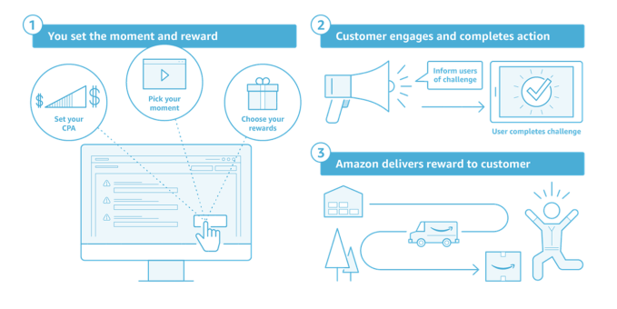 image004 - Amazon Moments lets developers reward customers with actual gifts, not just virtual ones