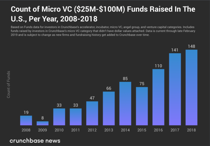 Small VC funds continue to raise, despite pressure from above – TechCrunch 7