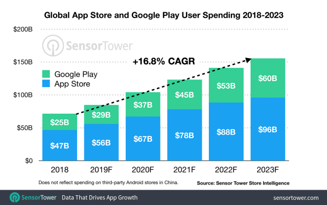 Consumer spending in apps to reach $156B across iOS and Google Play