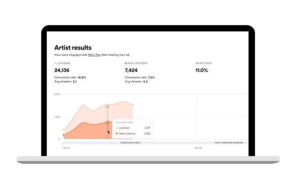 bee81c99527 Before, the Ad Studio's metrics offered general insights – like the age,  gender or genre preferences of the audience being served the ad, for  example, ...