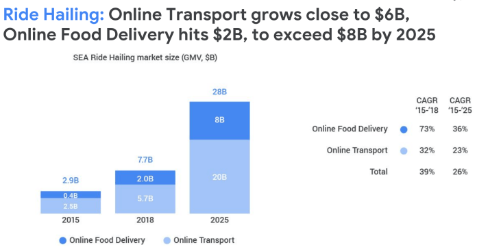 Food Delivery Startup Dahmakan Eats Up 5m For Expansion In Southeast Asia Techcrunch