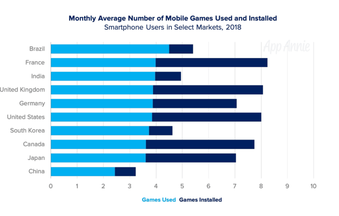 Screen Shot 2019 06 11 at 11.32.10 AM - Mobile games now account for 33% of installs, 10% of time, and 74% of consumer spend – TechCrunch