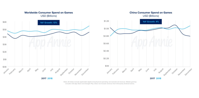 Screen Shot 2019 06 11 at 12.00.43 PM - Mobile games now account for 33% of installs, 10% of time, and 74% of consumer spend – TechCrunch