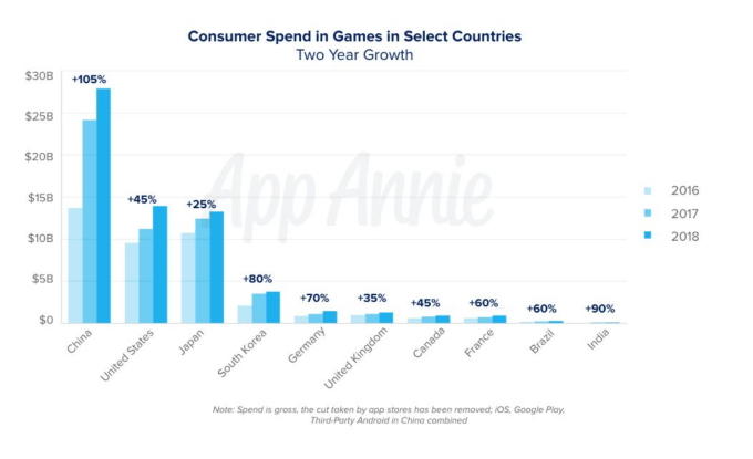 Screen Shot 2019 06 11 at 12.09.15 PM - Mobile games now account for 33% of installs, 10% of time, and 74% of consumer spend – TechCrunch