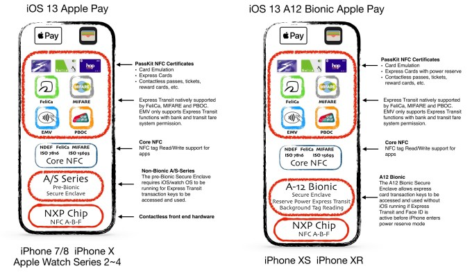NFC gets a lot more powerful in iOS 13