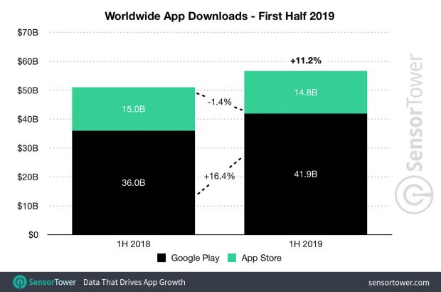 1h 2019 app downloads worldwide