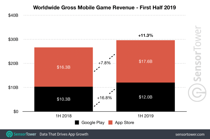1h 2019 game revenue worldwide