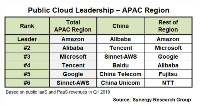 Alibaba cloud biz is on a run rate over $4B