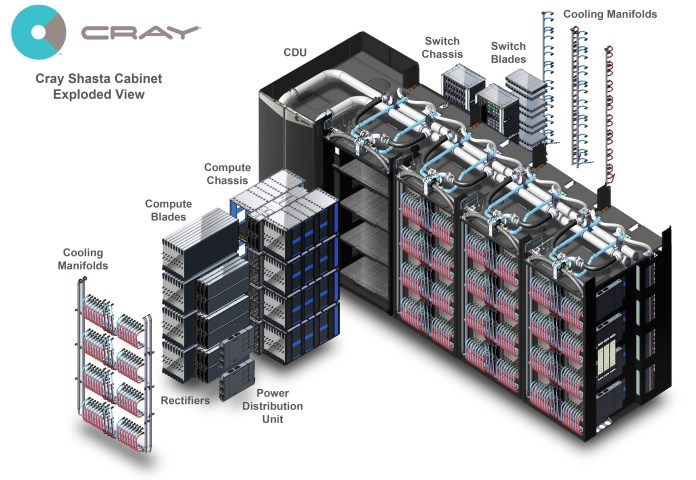 $600M Cray supercomputer will tower above the rest — to build better nukes