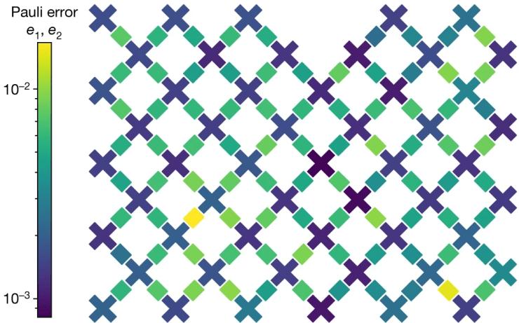 qubit lattice