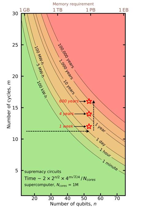 schroed feyn chart