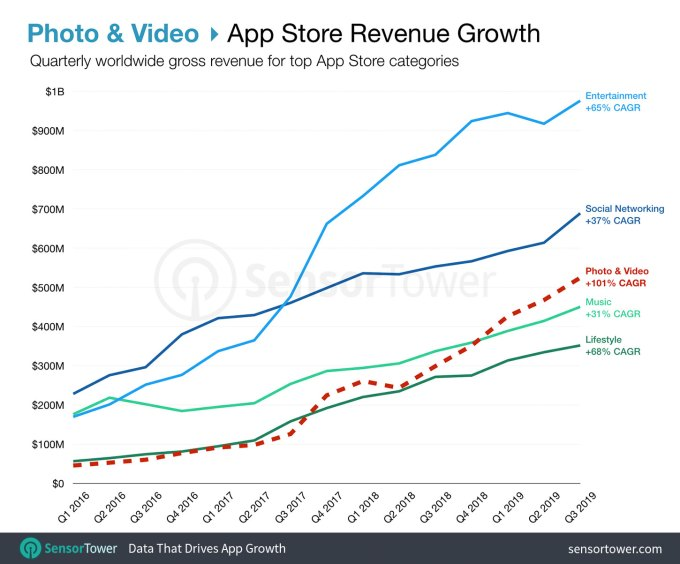 photo and video app store revenue growth q3 2019