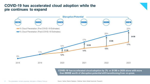 covid-19 has expanded cloud adoption chart
