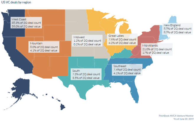 US VC deals by region as of June 2019