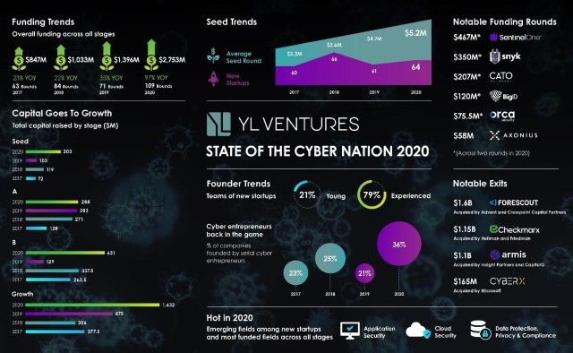 YL VEntures state of the cyber nation infographic