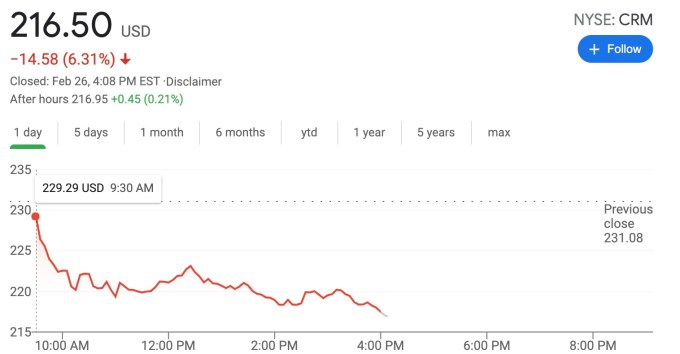 2/6/21 Salesforce stock report with stock down 6.31%